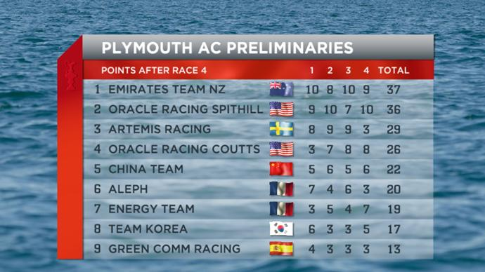 America's Cup World Series - AC Peliminaries - Points after race 4
